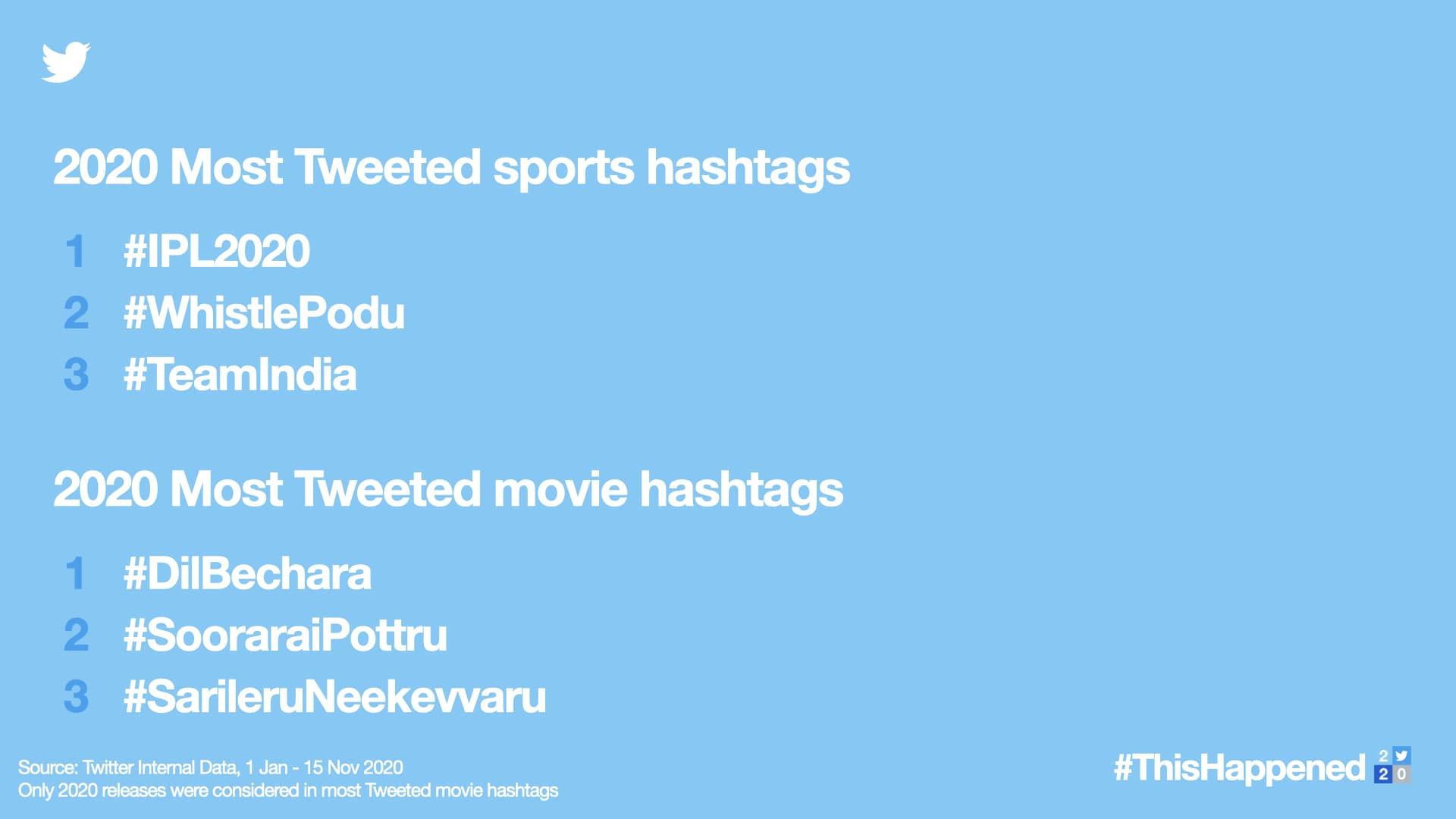 Sarileru Neekevvaru becomes third most twitted hashtag on twitter 2020