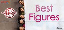best-figures-for-sai-tej-s-chitralahari